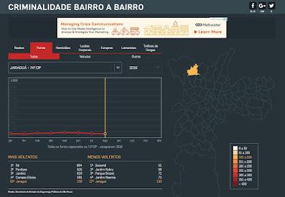 Infográfico expõe que houve 130 roubos até agosto de 2016 no bairro Jaraguá. Fonte: Estadão.