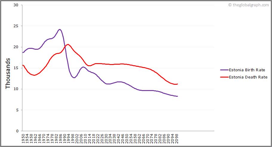 Estonia  Birth and Death Rate