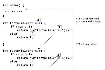 Tutorial dan Contoh Recursion Pemrograman C++