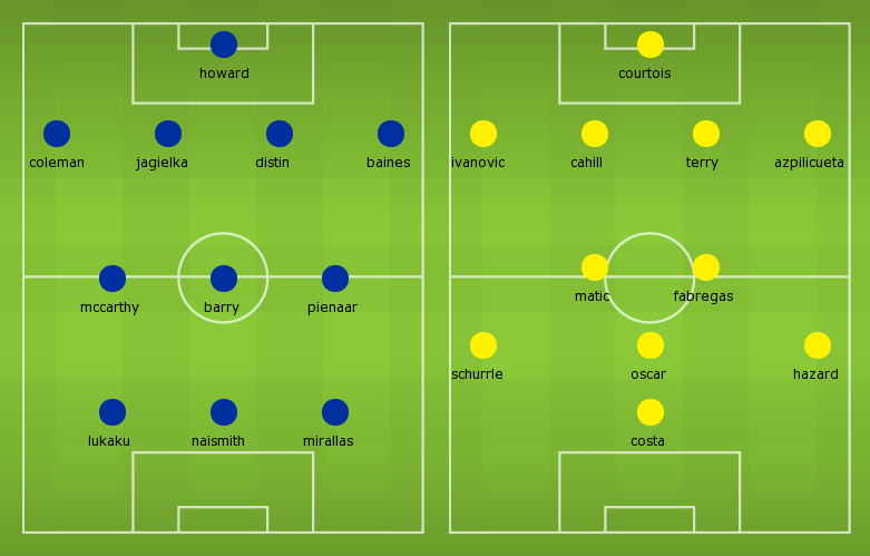Possible lineups: Everton vs Chelsea