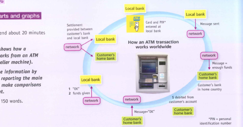 Random Book And Movie Reviews  The Diagram Shows How A Transaction Works At An Automated Teller
