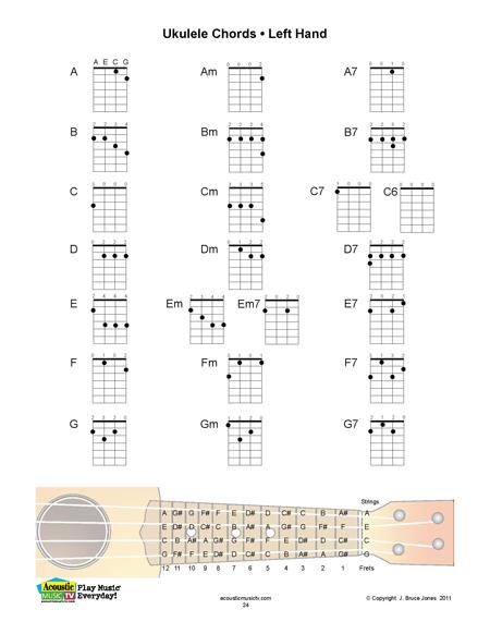 Banjo banjo ukulele chords : Banjo Ukulele Chord Chart - My Blog