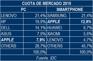Cuota de Mercado de Apple 2015