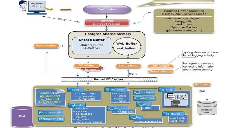 POSTGRESQL DATABASE | ORACLE DBA