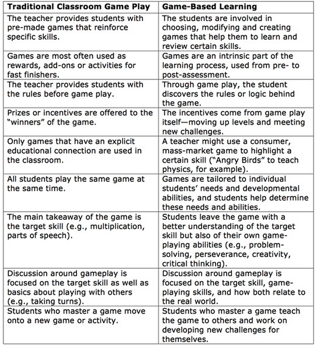 a good chart on traditional classroom game play vs game