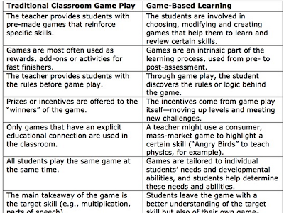 A Good Chart on Traditional Classroom Game Play Vs Game-based Learning