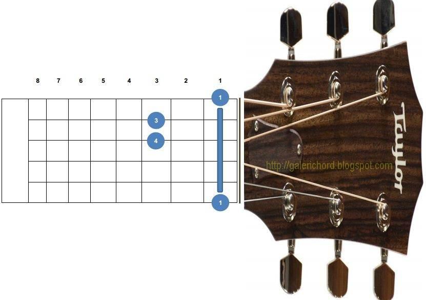 Kunci Gitar Untuk Pemula Lengkap Beserta Gambarnya