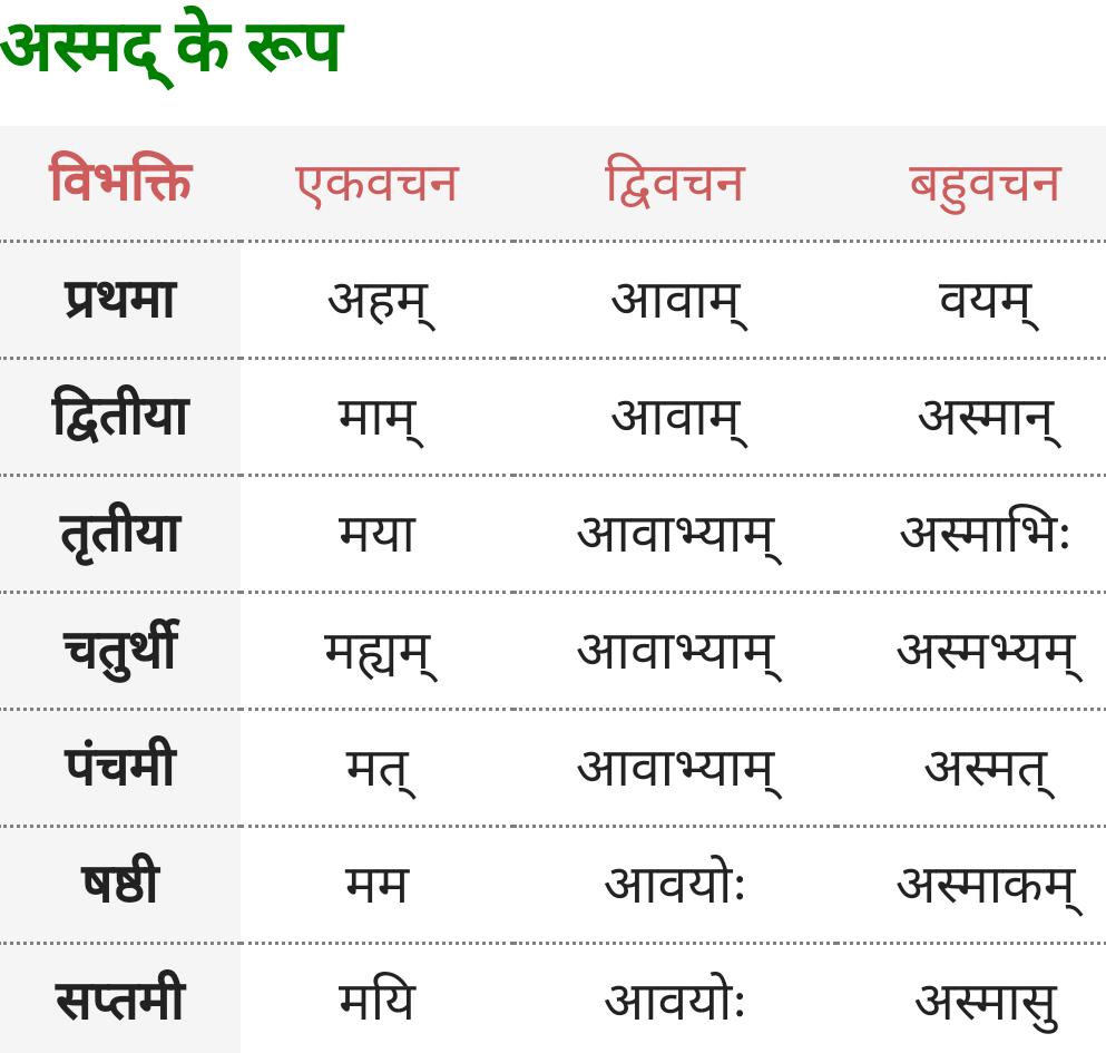 Main, Asmad Shabd Roop - Sanskrit