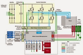 Yhe complete design and debug challenge posed by a variable-frequency motor drive