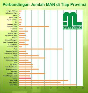 Daftar Madrasah Aliyah Negeri atau MA Negeri di Provinsi Banten ini melengkapi seri artike Daftar Madrasah Aliyah Negeri (MAN) di Banten