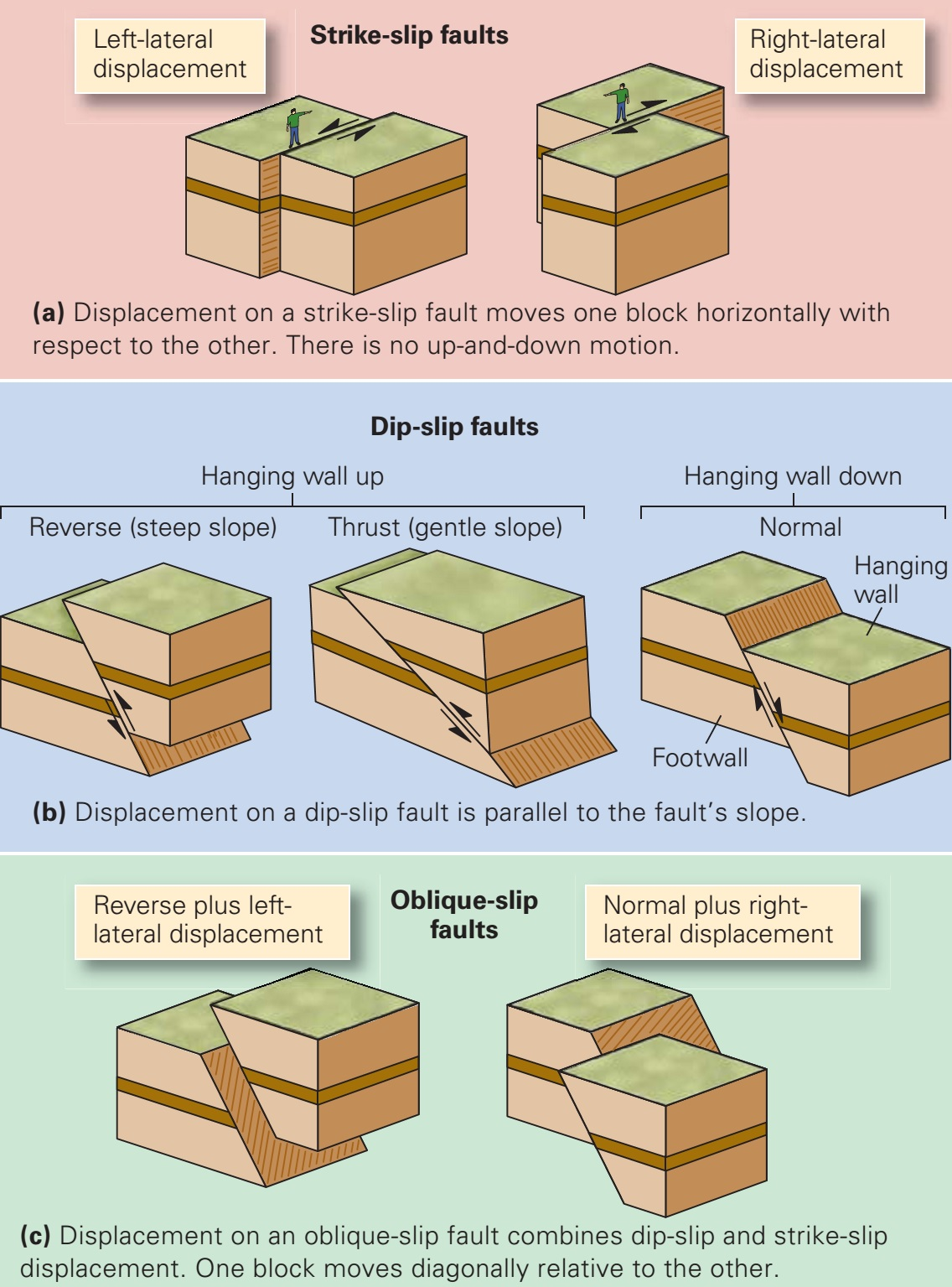 Brittle Structures Learning Geology