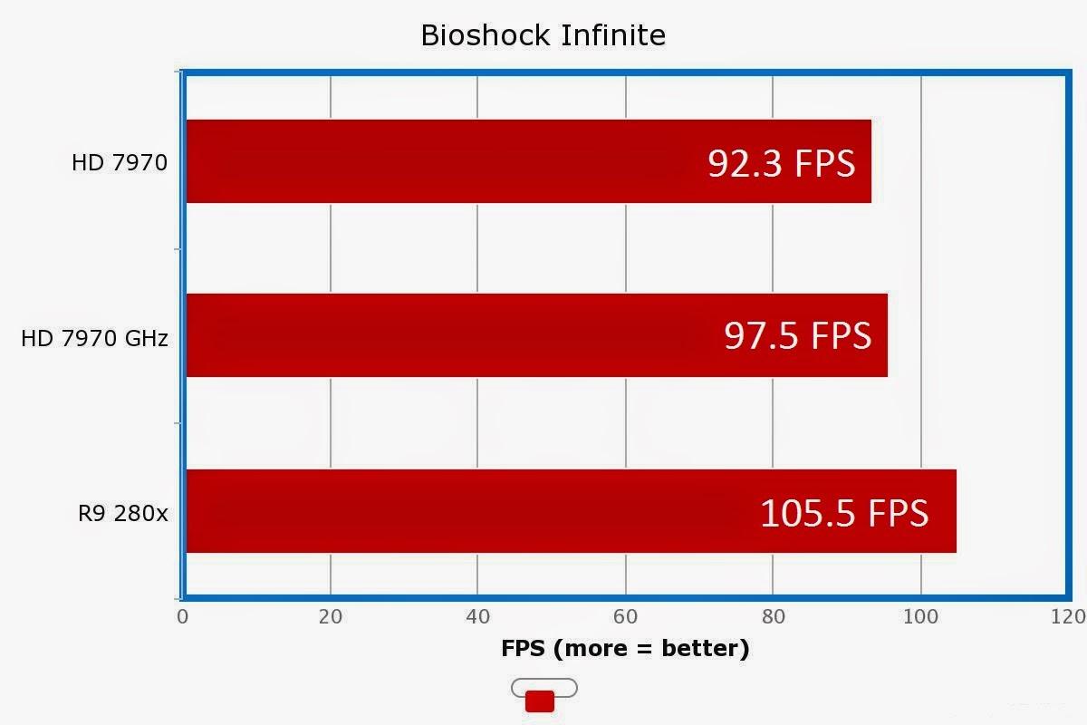 Gigabyte Radeon R9 280x OC Review | The Cynical Tekker