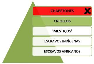 Sociedade colonial América Espanhola www.professorjunioronline.com
