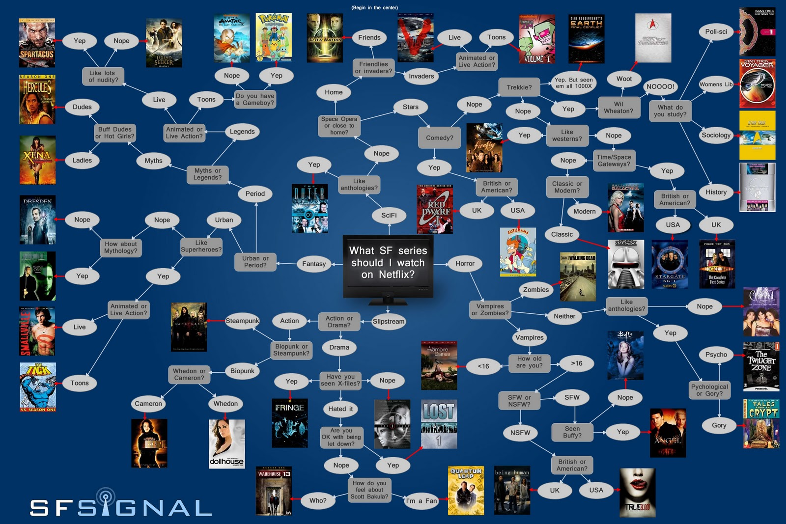 Which SciFi Series Should You Watch on NetFlix? [Image ...