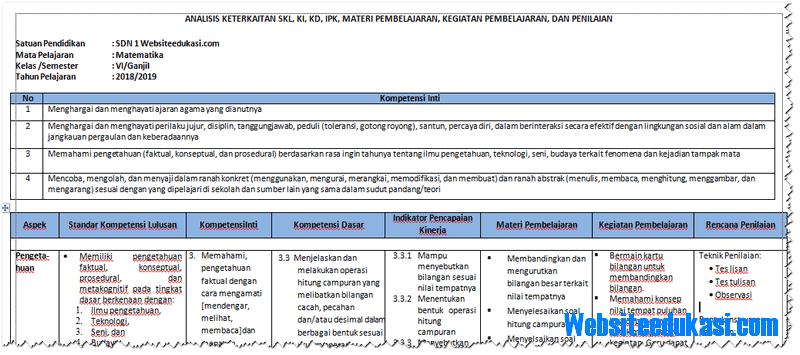 Analisis SKL Matematika Kelas 6 SD/MI K13 Revisi 2018 ...