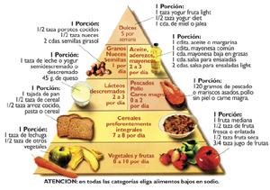 Dieta rápida para detener la hipertensión