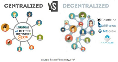 What is centralized and decentralized cryptocurrency