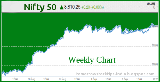 Nifty chart today