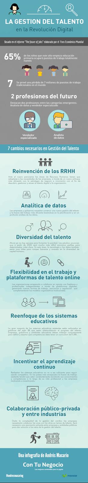 La Gestión del talento en la revolución digital [Infografía]