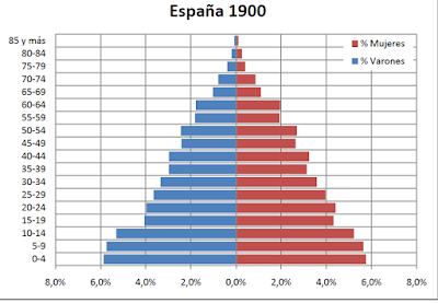 Resultado de imagen de piramide de edades en españa de 1900 a 2010