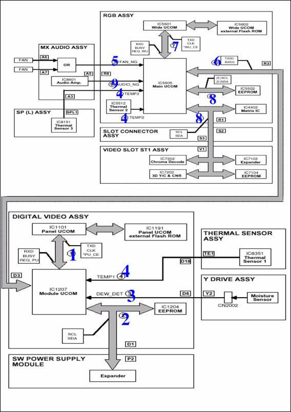 Manual Pantalla Planas y LCD: Reparacion de pantallas plasma