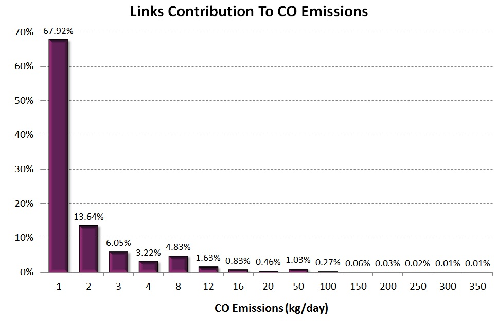 links contribution to daily CO emissions (down) for a typical Tuesday of October 2010 in Greater Athens Area