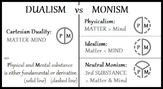 dualism, monism