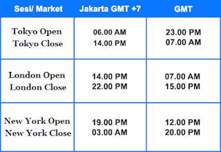 Pasar forex yang buka sabtu minggu