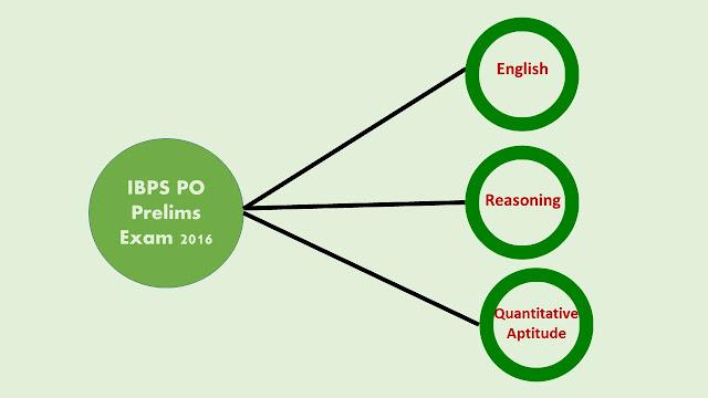 IBPS PO Prelims Exam