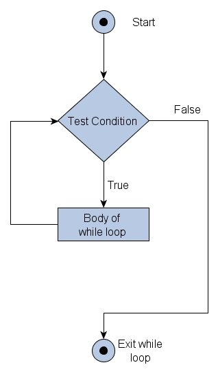 while, do-while, for and for-each loop statements Learn Java by