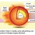 Penjelasan Tentang Sistem Tata Surya