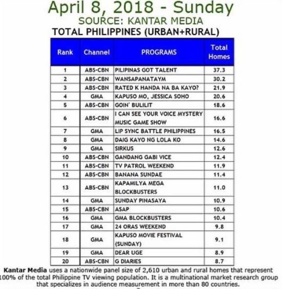 The Third Week Of PGT Live Semi-finals Dominated The Weekend Ratings!