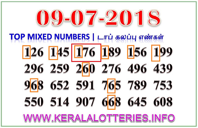 Win Win W-468 Mixed Numbers Kerala lottery guessing by keralalotteries