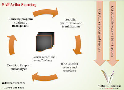 SAP Ariba Sourcing