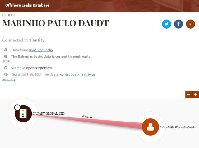 Big Data: O império do Grupo Globo em paraísos fiscais