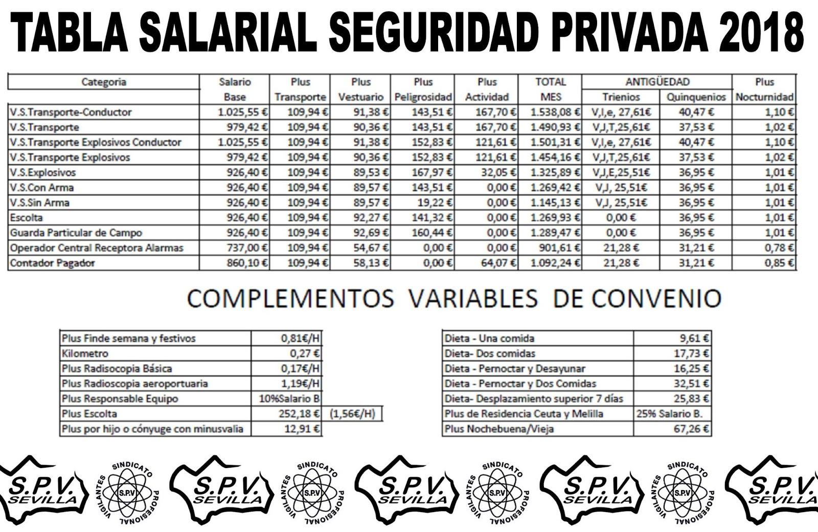 Sindicato profesional de vigilantes sevilla principales for Fuera de convenio 2017