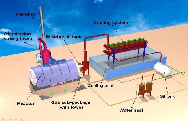 Pyrolysis & Distillation Machinery