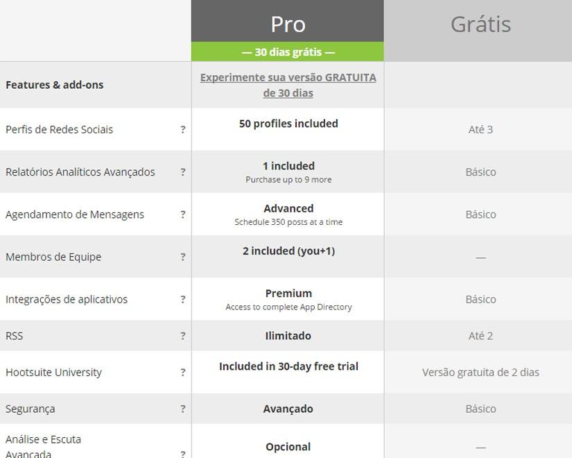 HootSuite - gerenciamento de redes sociais