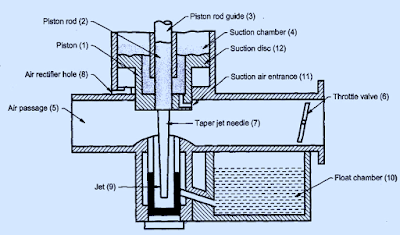 Working of SU carburetor with diagram