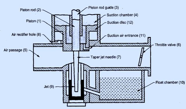 Working of SU carburetor | Construction and diagram of SU carburetor