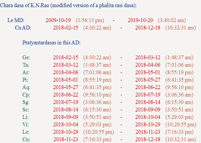 Decoding Saptamsa Chart (D7) : Understanding delayed Progeny and