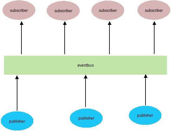 Linux, Design, Coding etc: An Eventbus for Python
