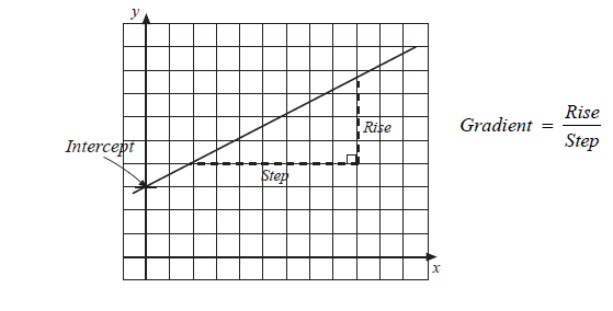 The equation of a straight line is y = mx + c , (slope