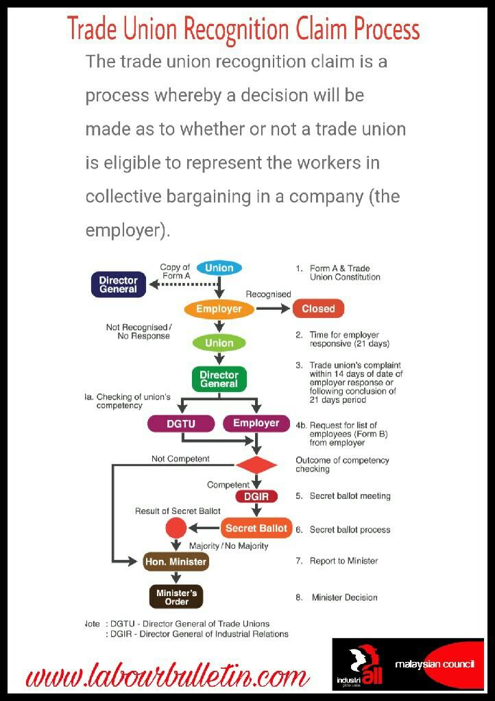 trade union conclusion