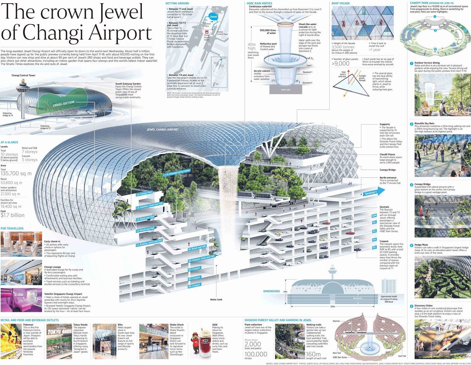 If Only Singaporeans Stopped To Think Jewel Changi