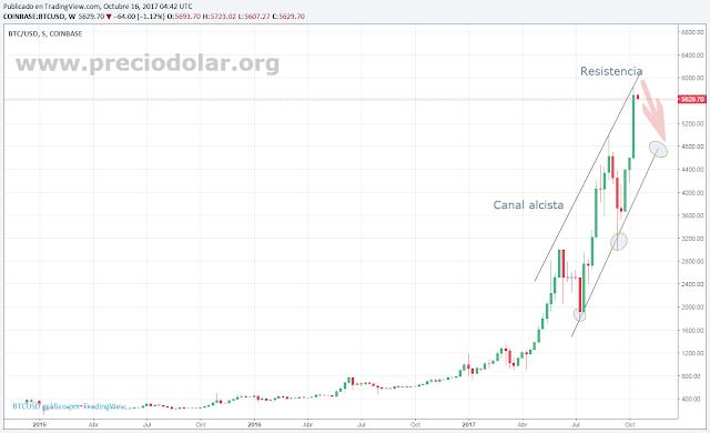 Bitcoin Cotización