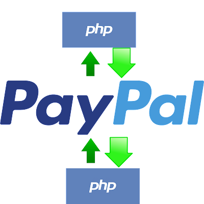 Paypal Intigration in php website .