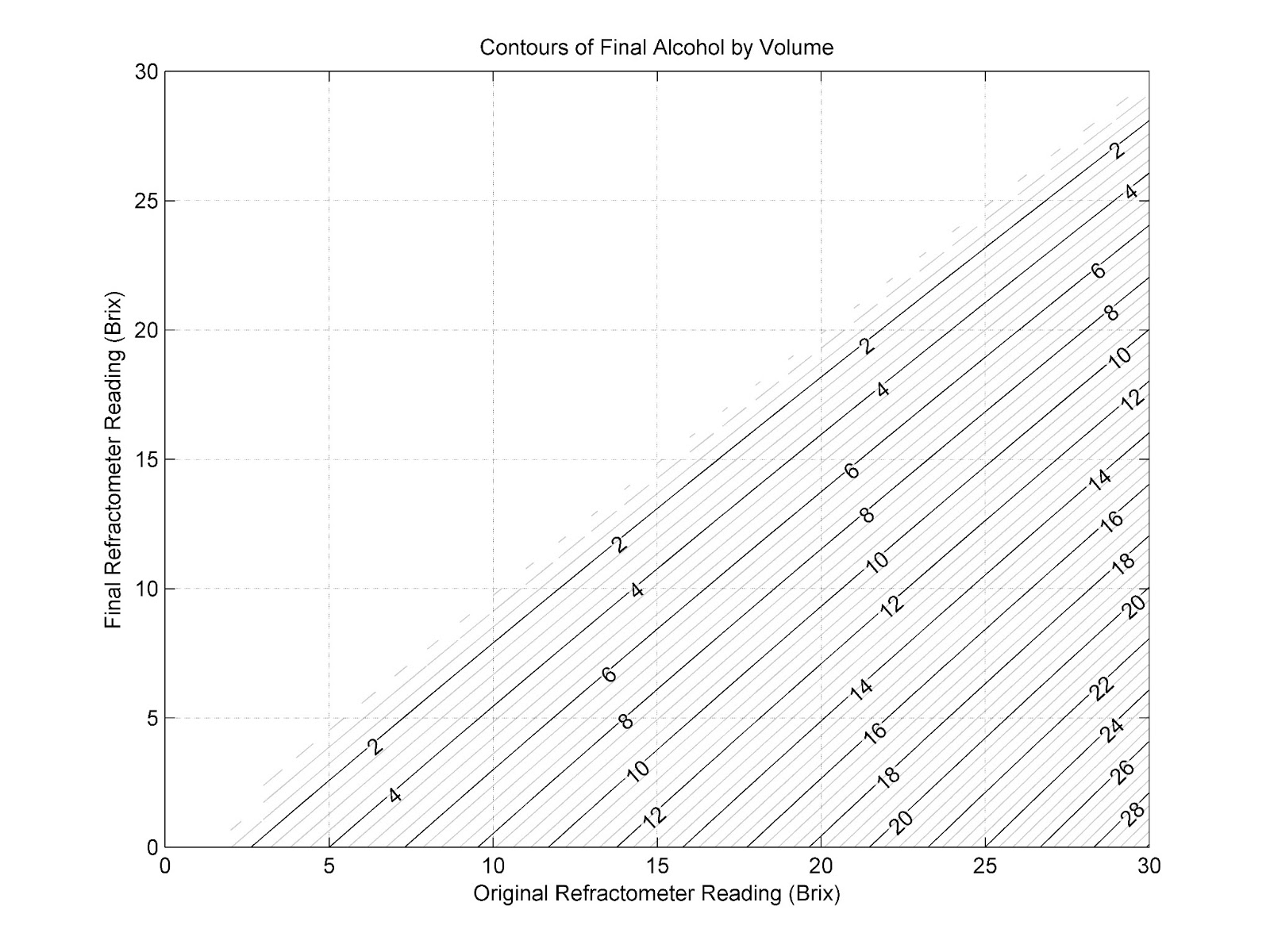 Nutaksas Research: Refractometer Brewing Charts