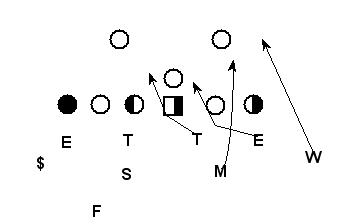 Football is Life: Creating an Eight Man Front to Defend