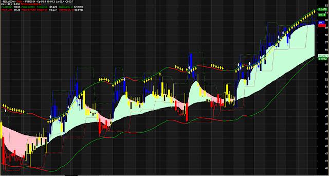 Multiple Indicators Ichimoku Trading System